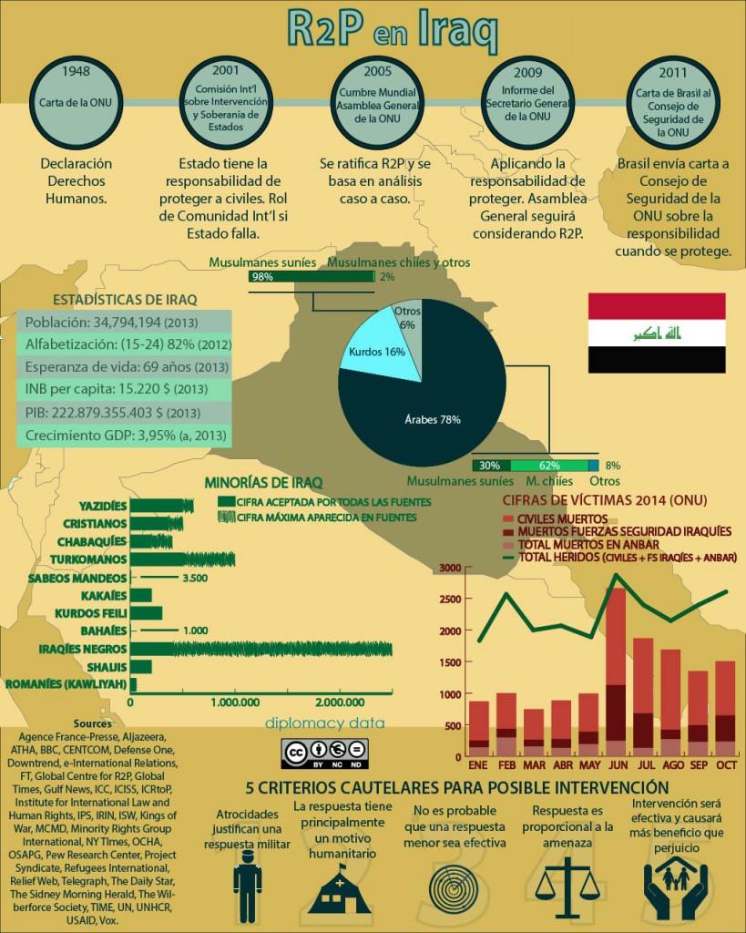 R2P en Iraq