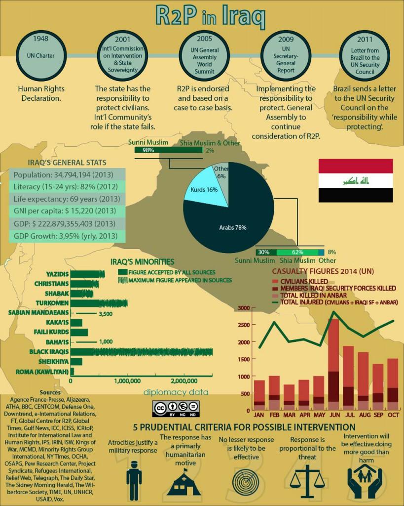 R2P in Iraq