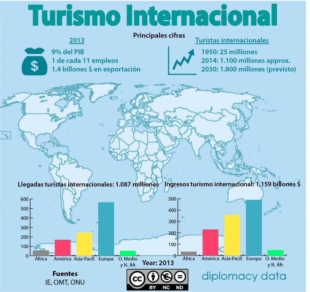 OMT_viajar es la lengua de la paz