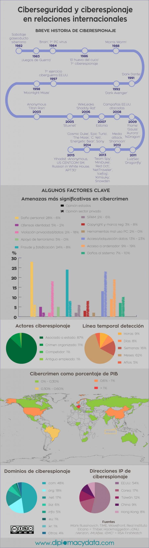 Infografia ciberseguridad y ciberespionaje