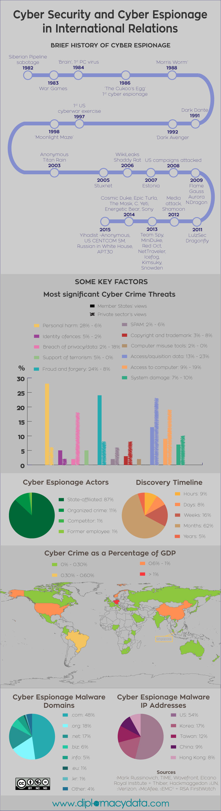 infographic on  cyber security