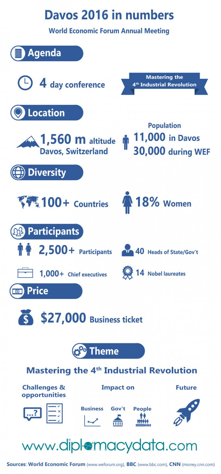 WEF Annual Meeting in numbers