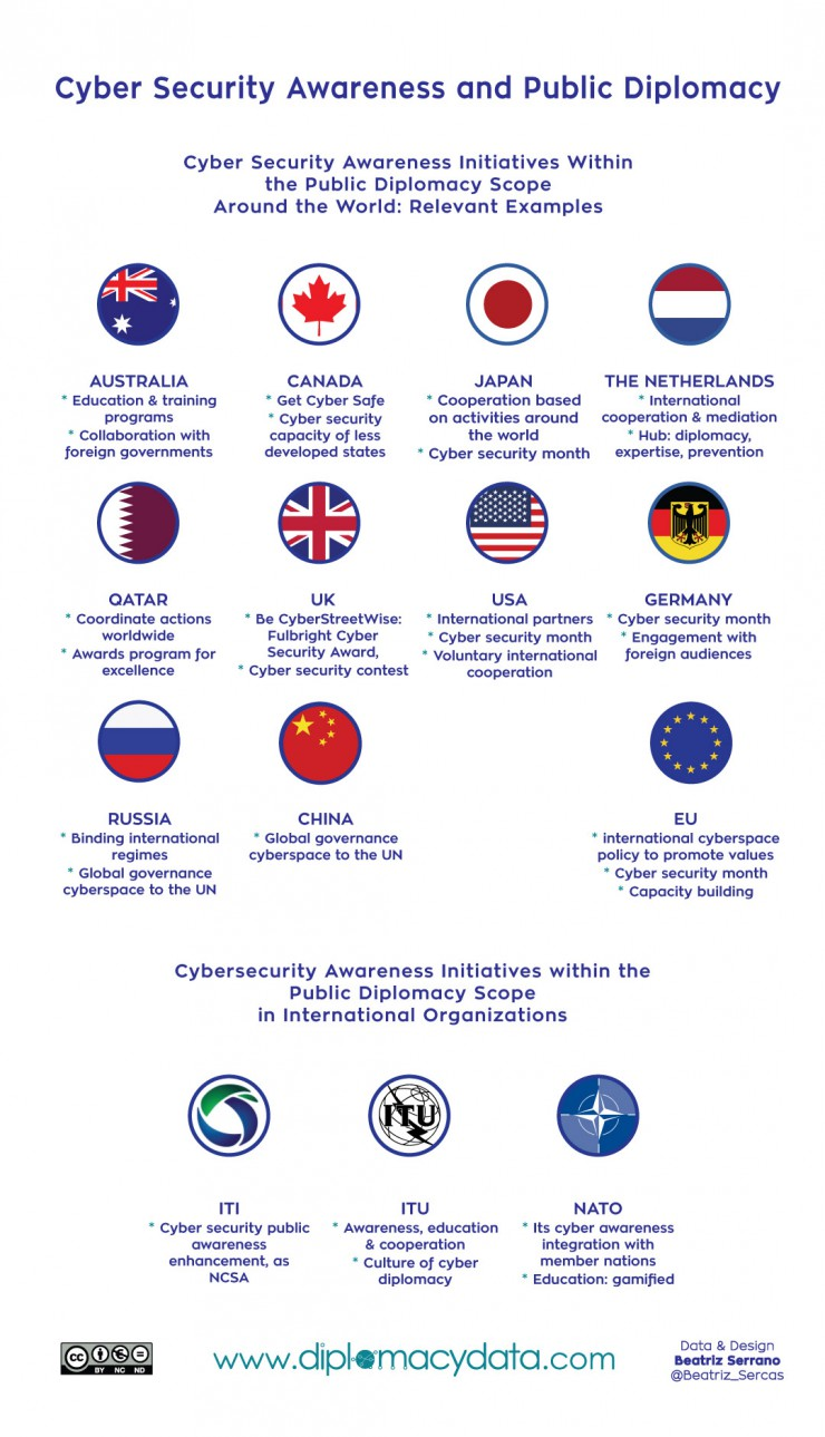 Cyber Security Awareness and Public Diplomacy