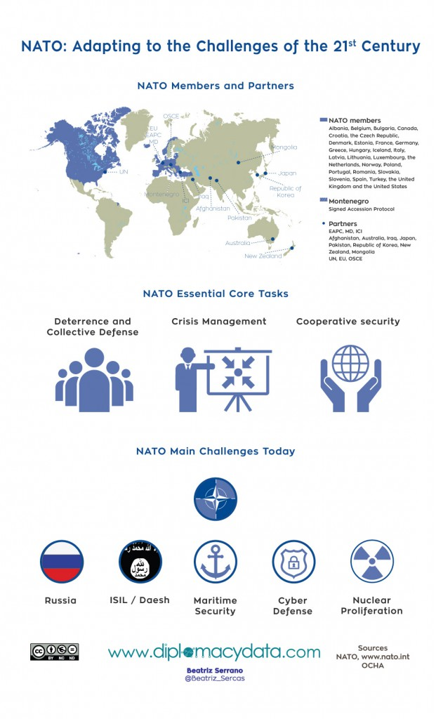 NATO: Adapting to the Challenges of the 21st Century