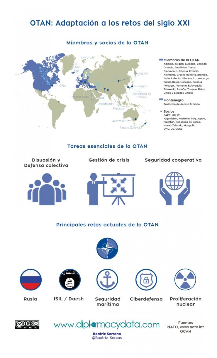OTAN: adaptación a los retos del siglo XXI