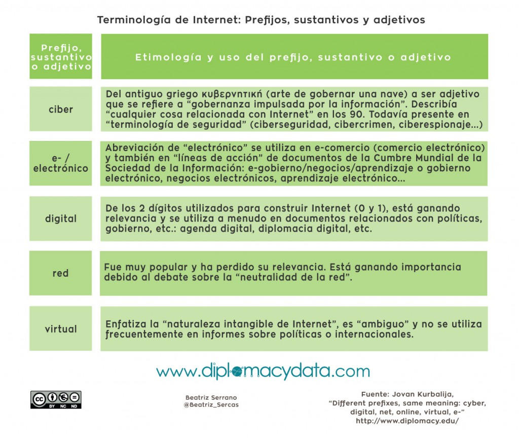 Prefijos diplomacia digital