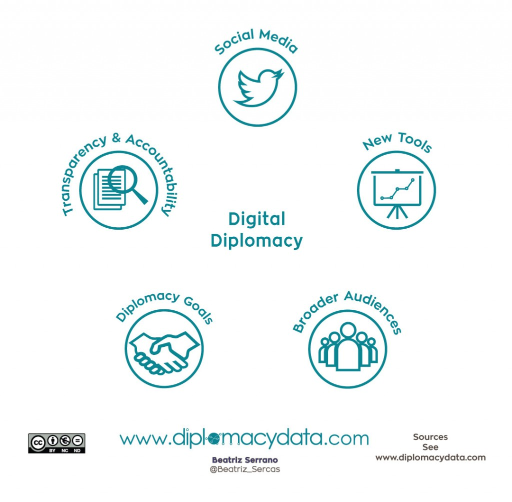 digital-diplomacy