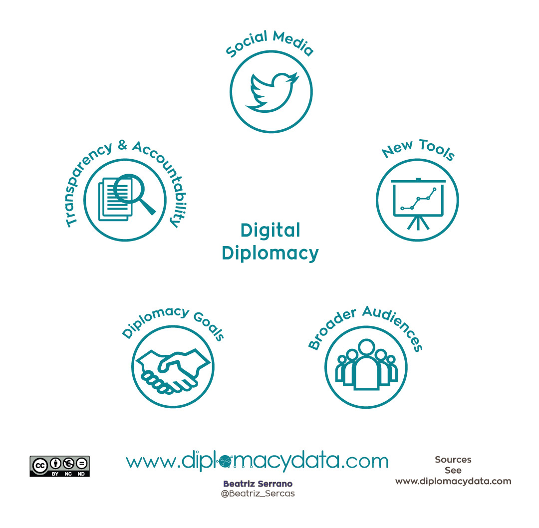 Digital Diplomacy Theory and Practice