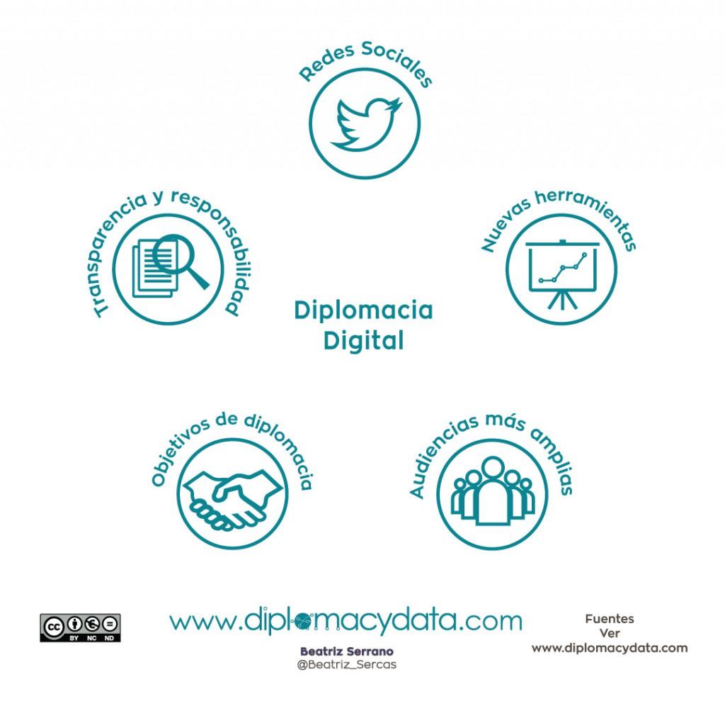 diplomacia-digital