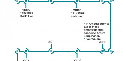 Brief History and Main Milestones of Digital Diplomacy